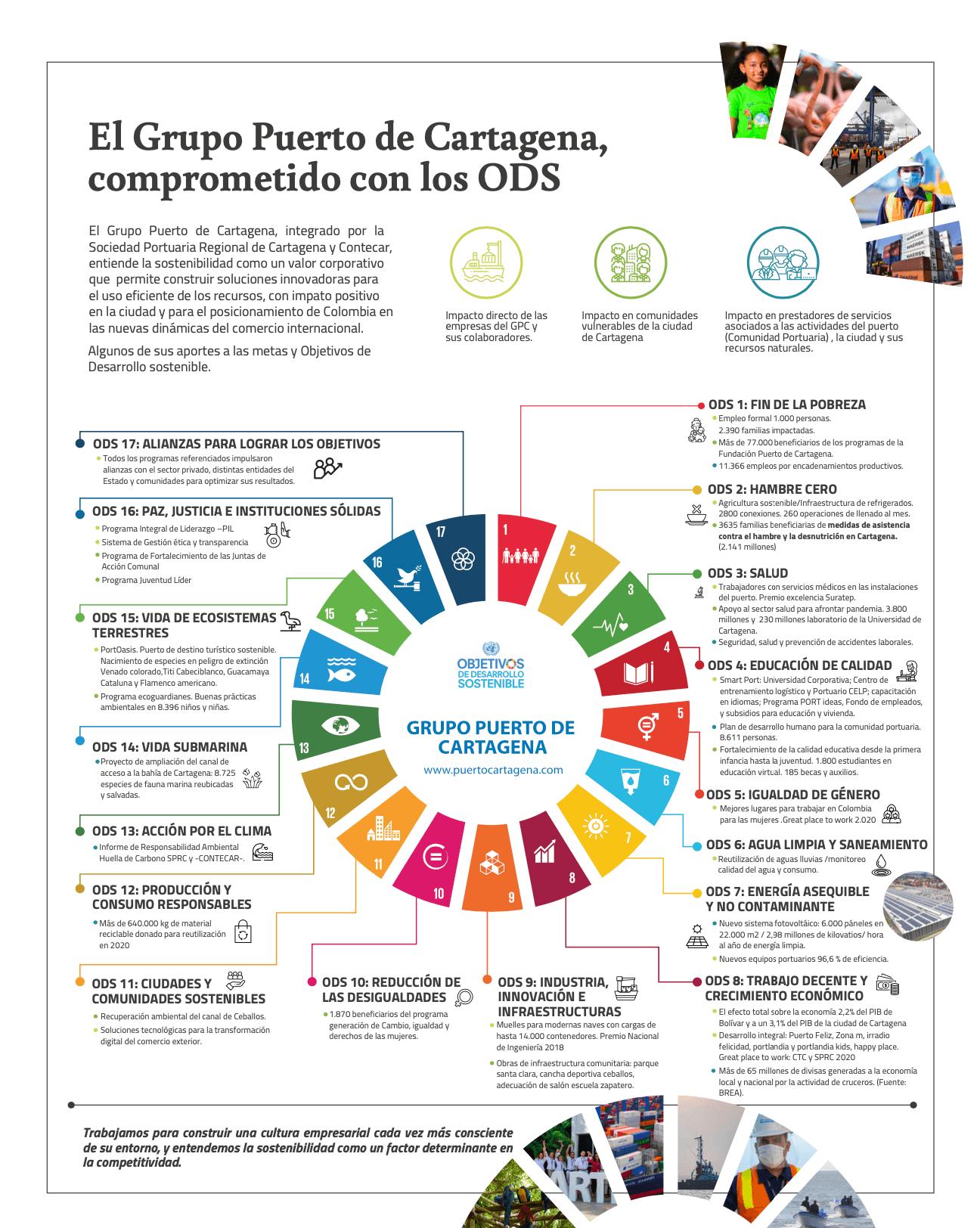 El Grupo Puerto de Cartagena comprometido con los ODS