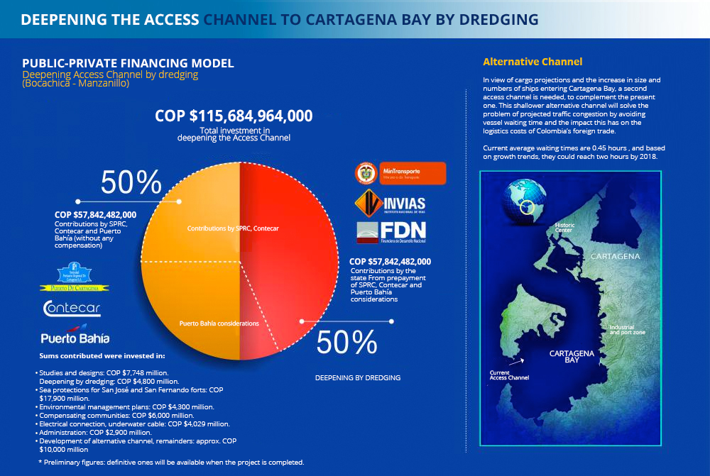 Financing model for the access channel to bay of Cartagena