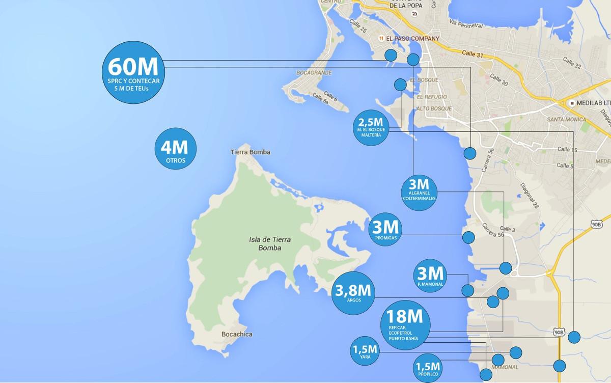 La bahía de Cartagena cuenta con más de 50 terminales marítimas entre las que se encuentran muelles de carga para contenedores, graneles, carga general, petróleo y sus derivados.