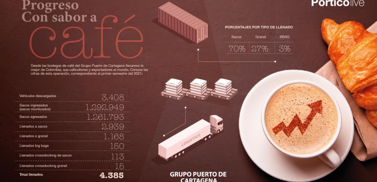 Infografia cifras cafe primer semestre 2021