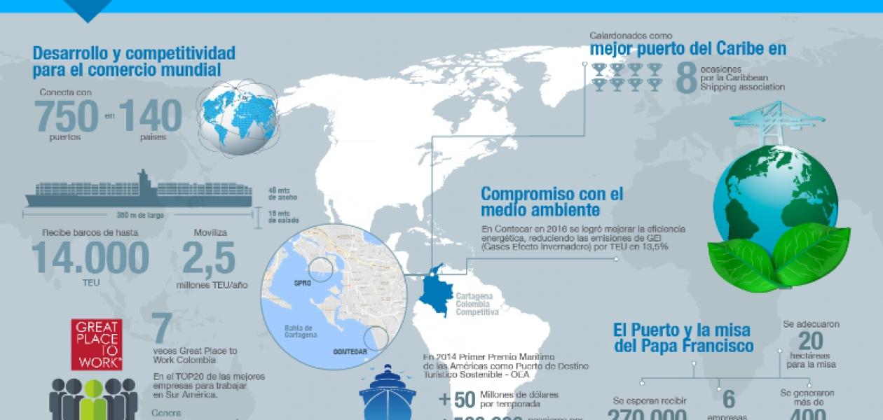 La Orgnización Puerto de Cartagena con sus terminales de Contecar, Sociedad Portuaria Regional de Cartagena y Cruceros desarrolla infraestructura, tecnología y talento humano para adoptar al comercio internacional